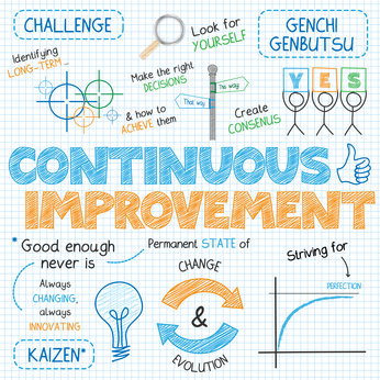 CONTINUOUS IMPROVEMENT Vector Sketch Notes