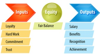 Equity theory business diagram illustration